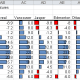 Negative and Positive values illustrated using Conditional Formatting with Data Bars in Excel 2010.