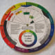 Color wheel, front.