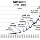 CHART GDP-2