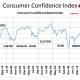 CHART MISC - 3  Consumer Sentiment Index
