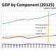 CHART GDP-5  GDP by Component