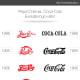 Pepsi logo vs Coca Cola logo