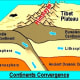 Continental convergence