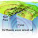 This picture shows how the seismic waves spread out from the focus