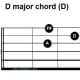 D chord, open position