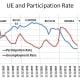 Unemployment and Participation Rate (1981 - 2020)
