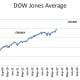 DOW Jones Industrial Average (2009 - 2020)