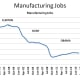 Manufacturing Jobs (1996 - 2020)