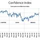 Consumer Confidence Index (1996 - 2020)