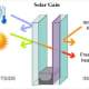 Image showing solar gain in a double glazed unit