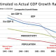 CHART POP-3 Comparing Estimated GDP using Population and Productivity with Actual GDP