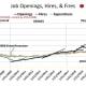 CHART EMP - 6: Job Openings, Hiring, and Terminations
