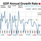 CHART GDP-6  Annual GDP Growth Rate - 2/5/2020 (History was revised)