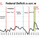 CHART FD - 2  Federal Deficit as a Percent of GDP