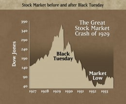 What caused The Great Depression in 1929? Analysis of the ...