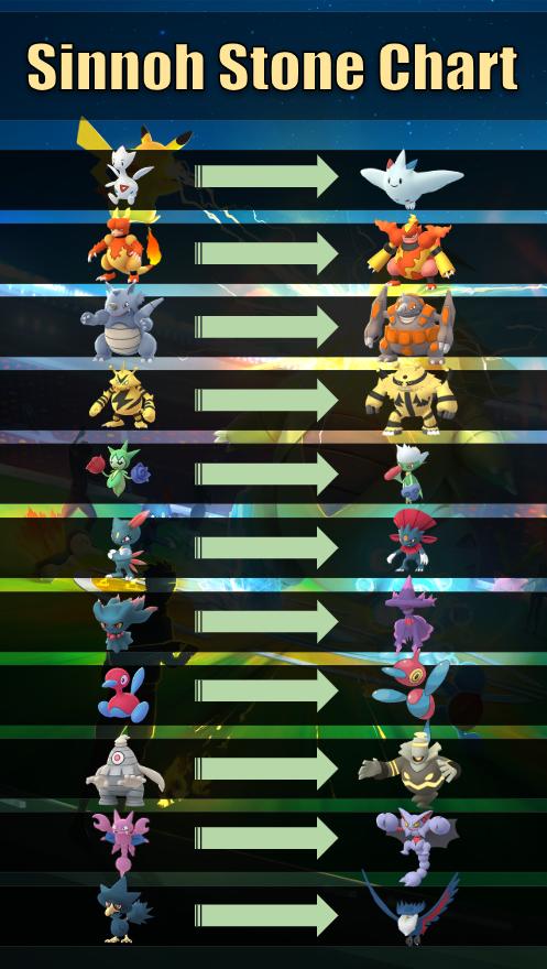 Pokemon go sinnoh stone evolution tier list