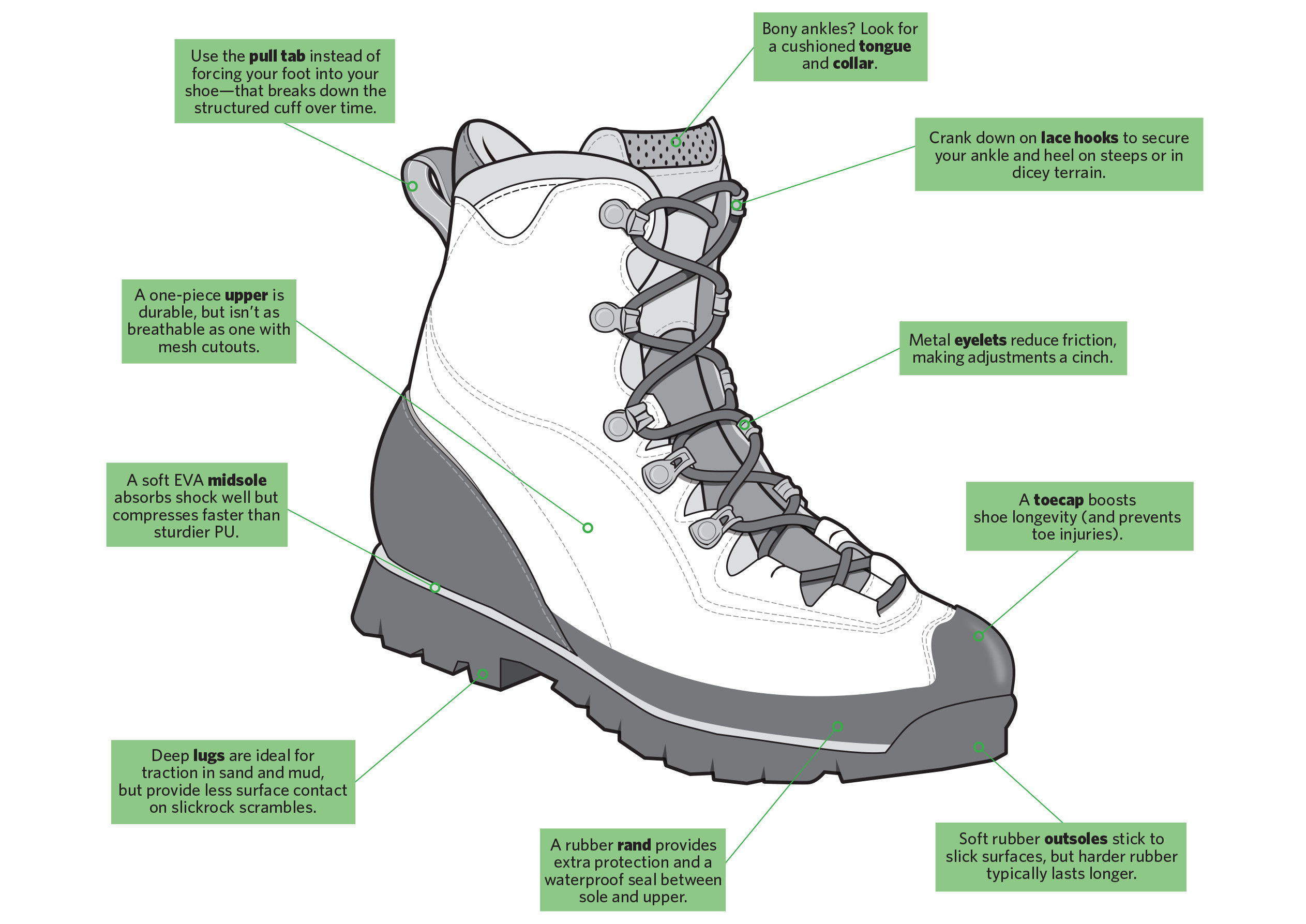 How To Buy And Repair Hiking Boots