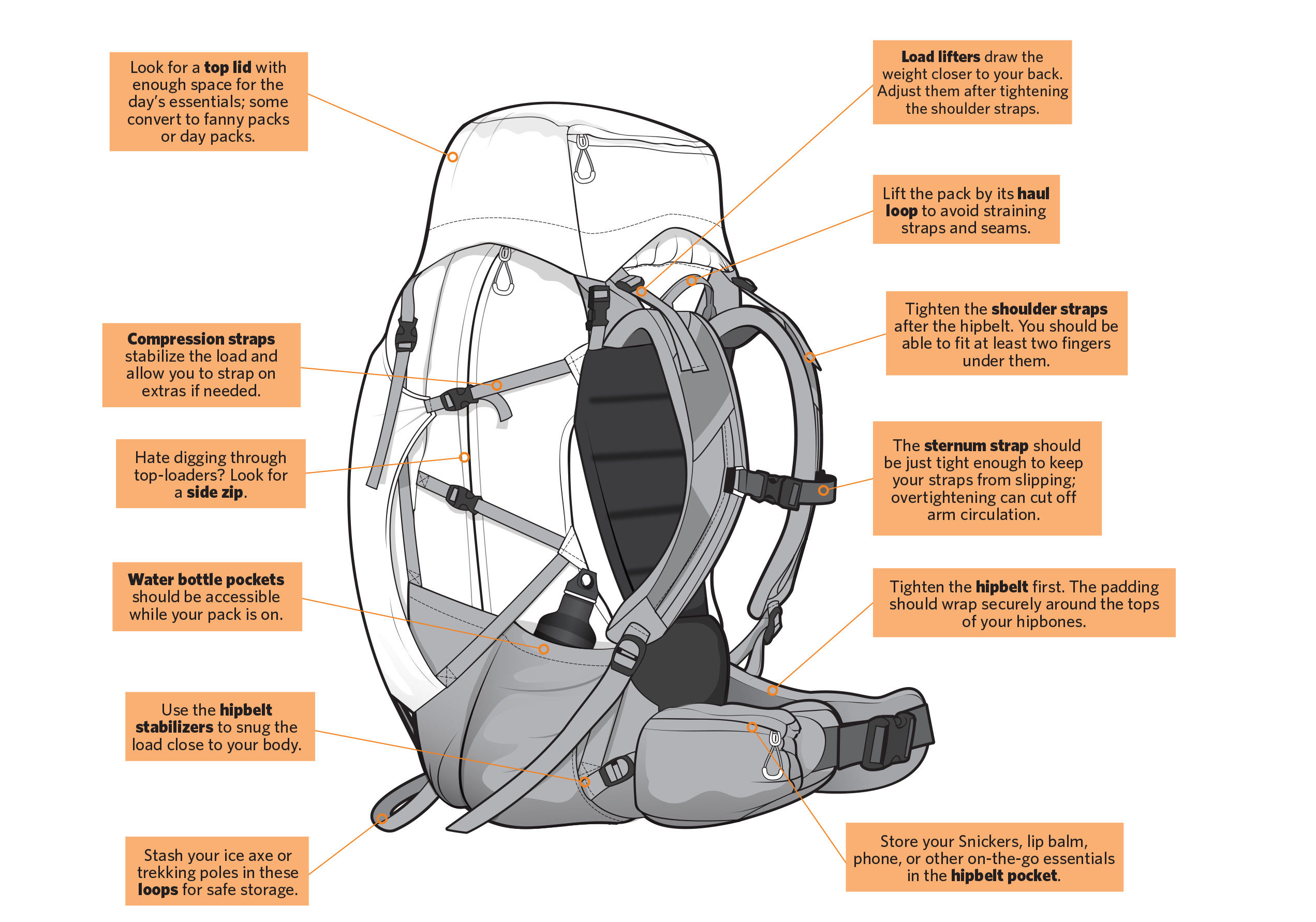 c522b8d52 Anatomy of a Backpack. Different packs suit different trips. Learn your way  around your pack's features. (Too small to read?