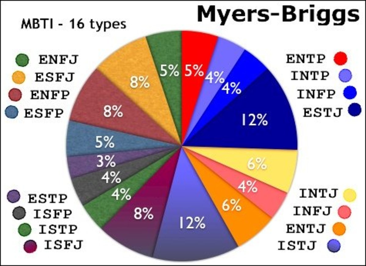 four temperament profiles of the 16 myers briggs personality types