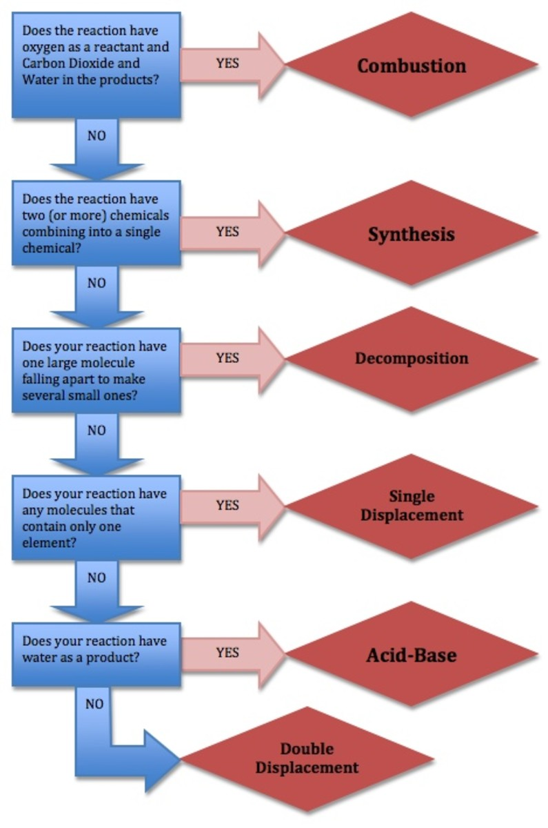 Types Of Chemical Reactions By Dosters