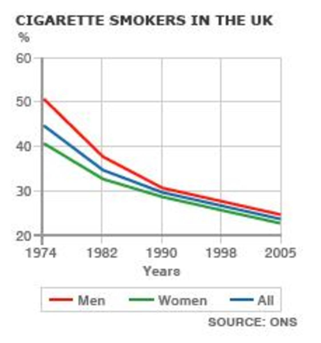 A Reflection and Case Study on Banning Smoking in Public Places