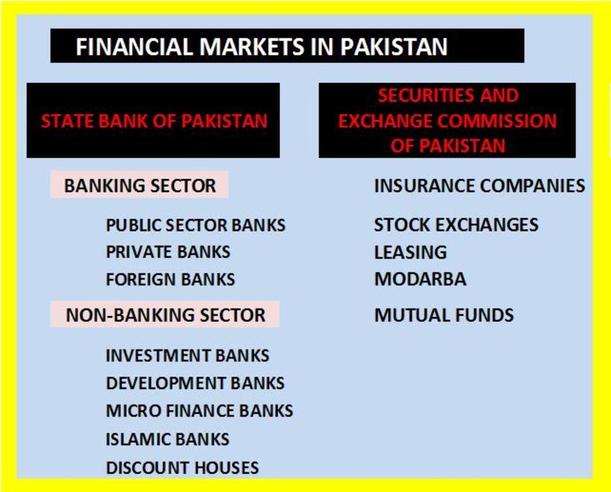 Financial Markets in Pakistan