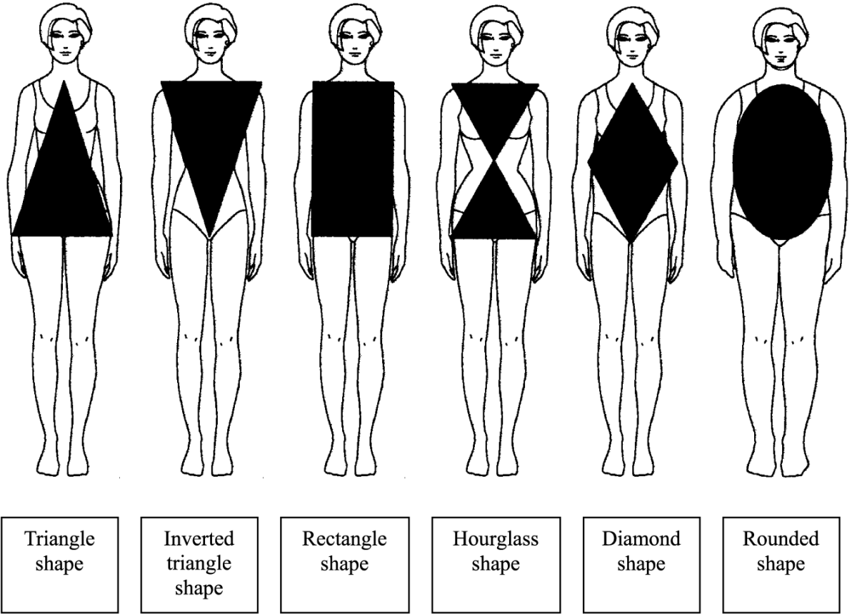 Different Types of Women's Body Shapes and Figures