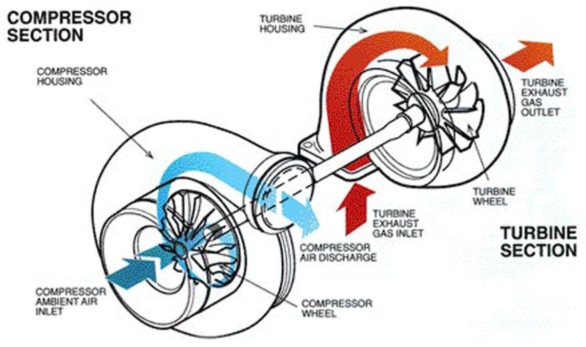 what happens when the turbo stops in your car axleaddict rh axleaddict com Supercharger Diagram turbo vacuum diagrams