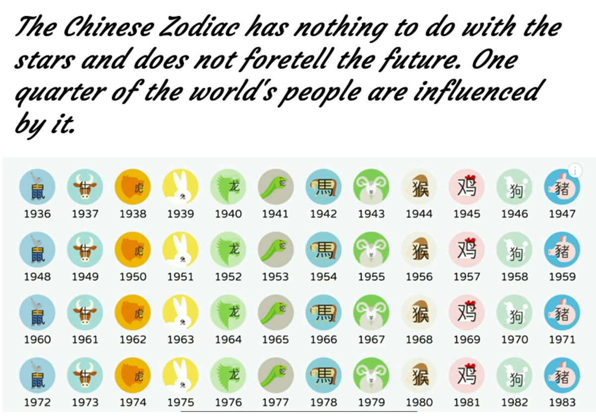Rising Signs for the Chinese Zodiac
