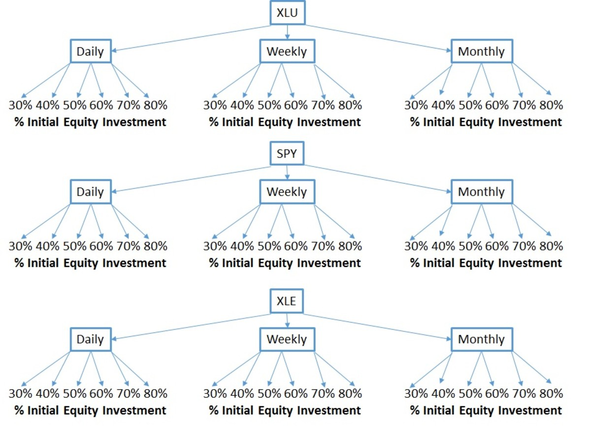 A Sensitivity Analysis of the Robert Lichello Automatic Investment Management (AIM) System