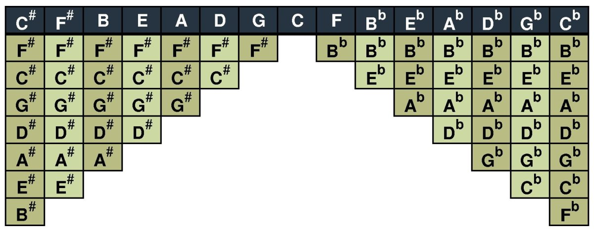 Musical Scales Chart - Major scales