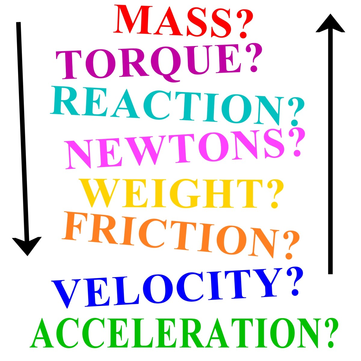 Newton's Laws of Motion and Understanding Force, Mass, Acceleration, Velocity, Friction, Power and Vectors
