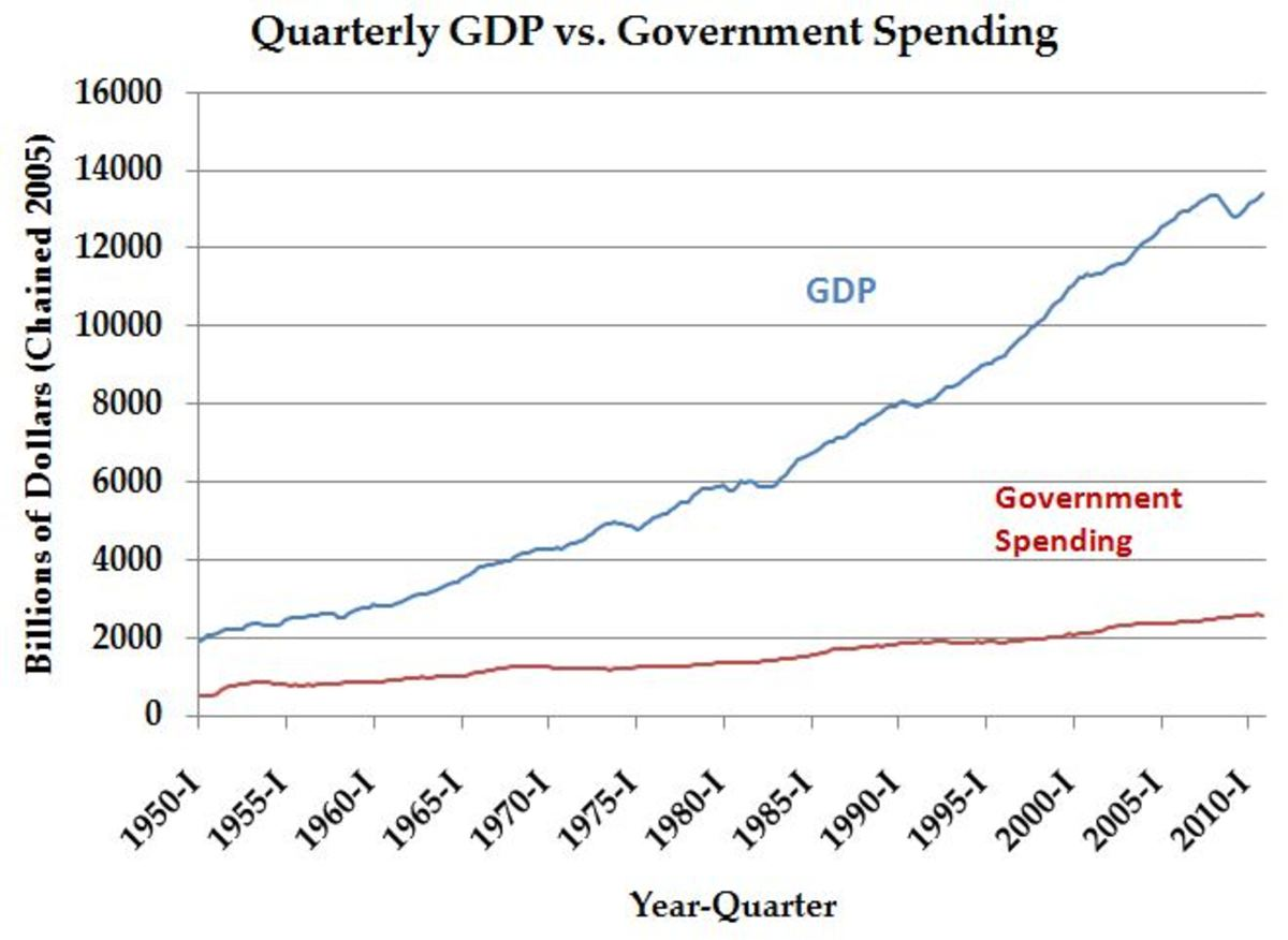 GDP vs. government spending: 1950-2010