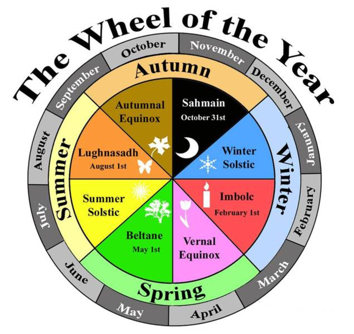 Pagan Wheel of Holidays.