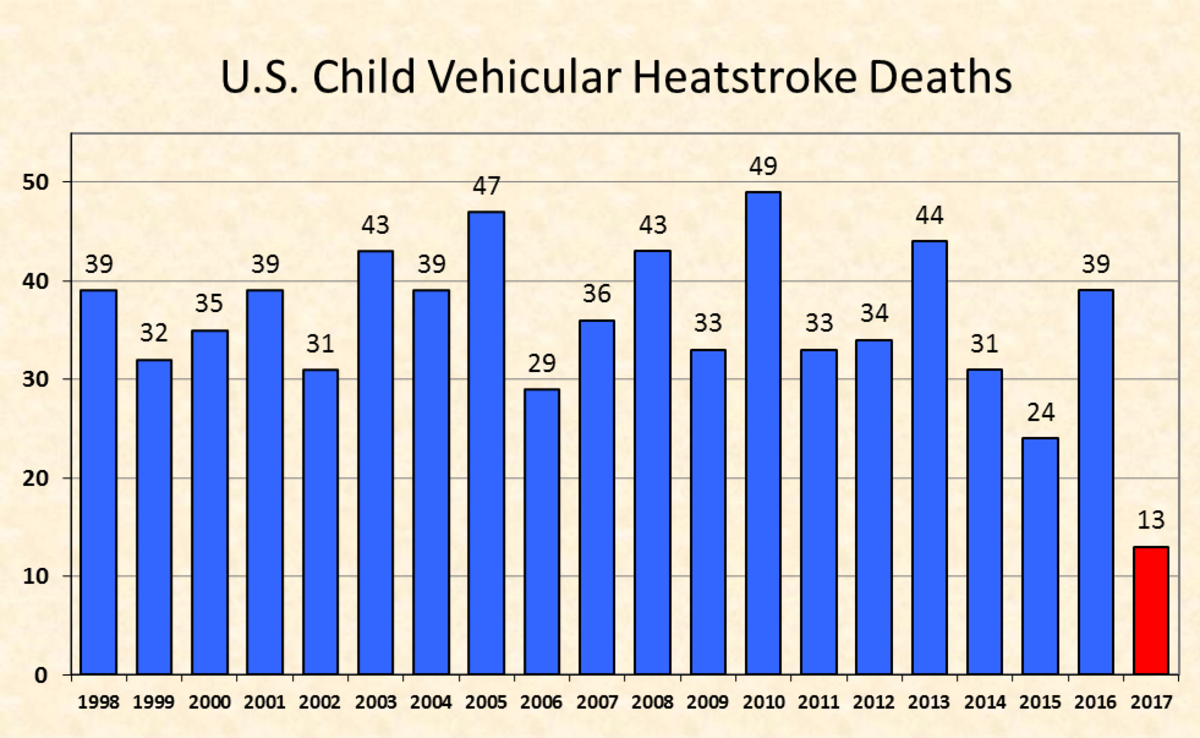 US Child Related Heatstroke Deaths