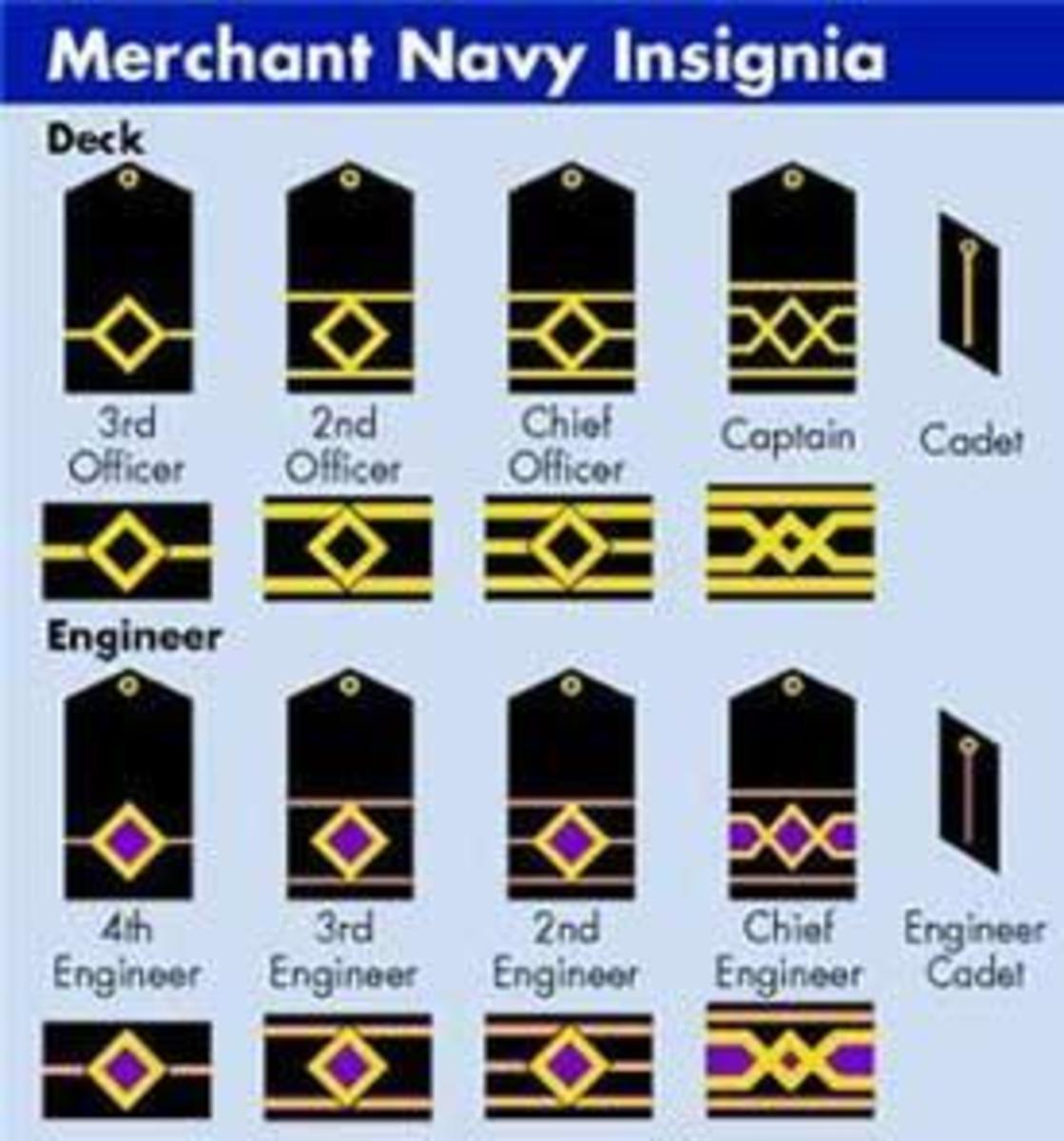 Ranks of Seafarers