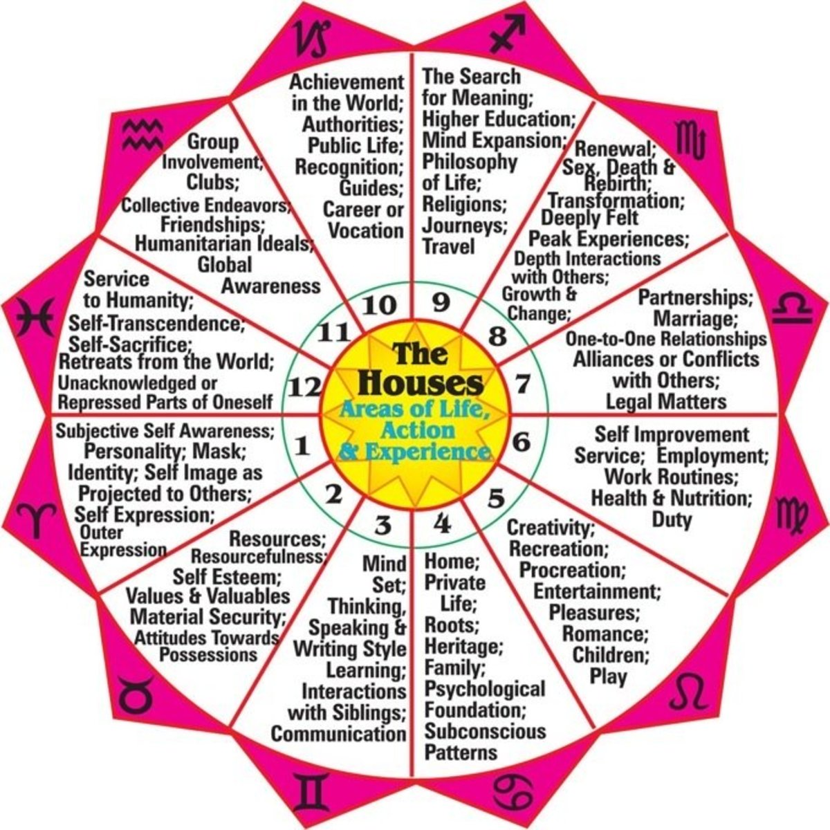 in laws house in astrology