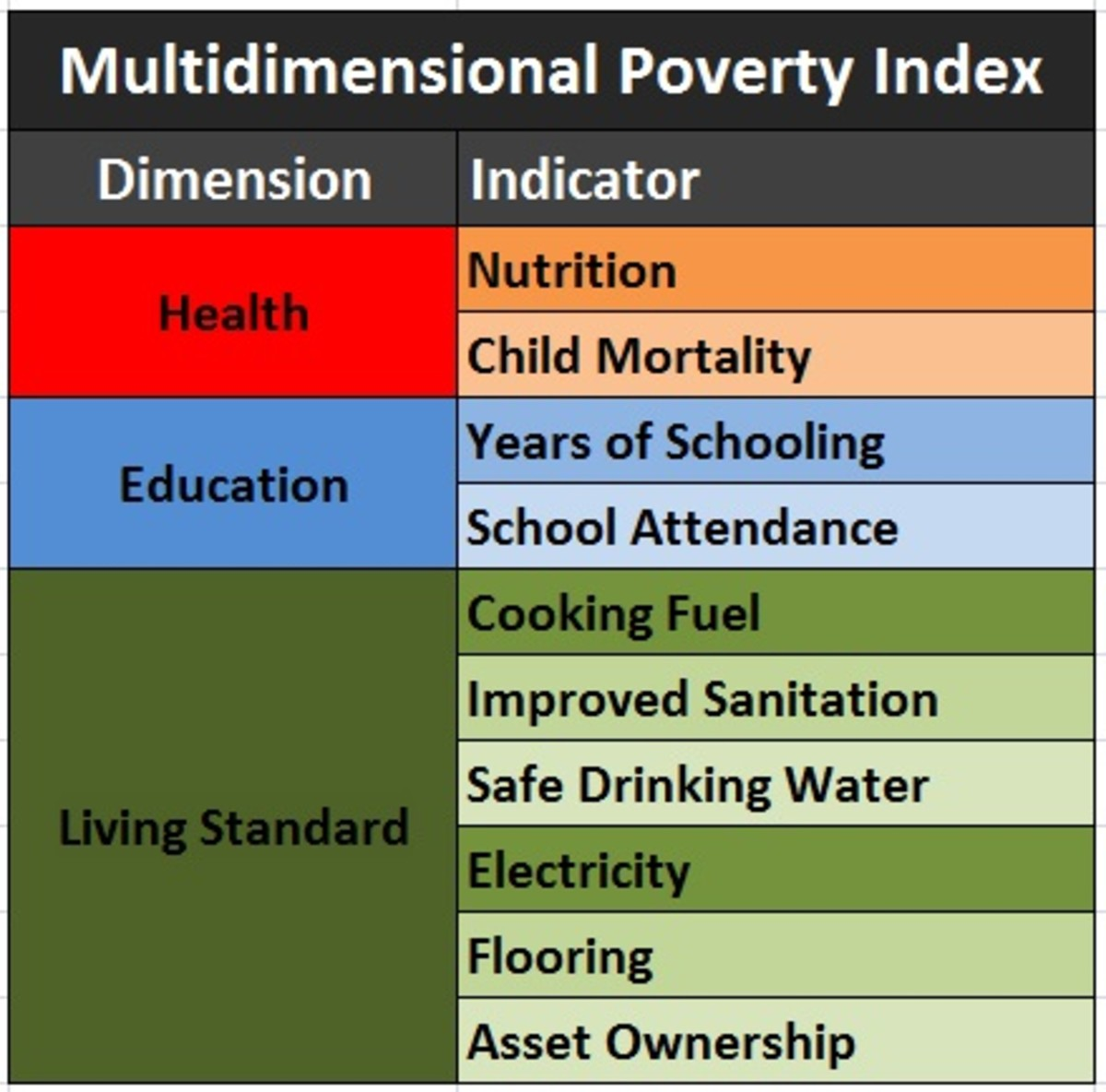 The MPI has 10 indicators of three dimensions.
