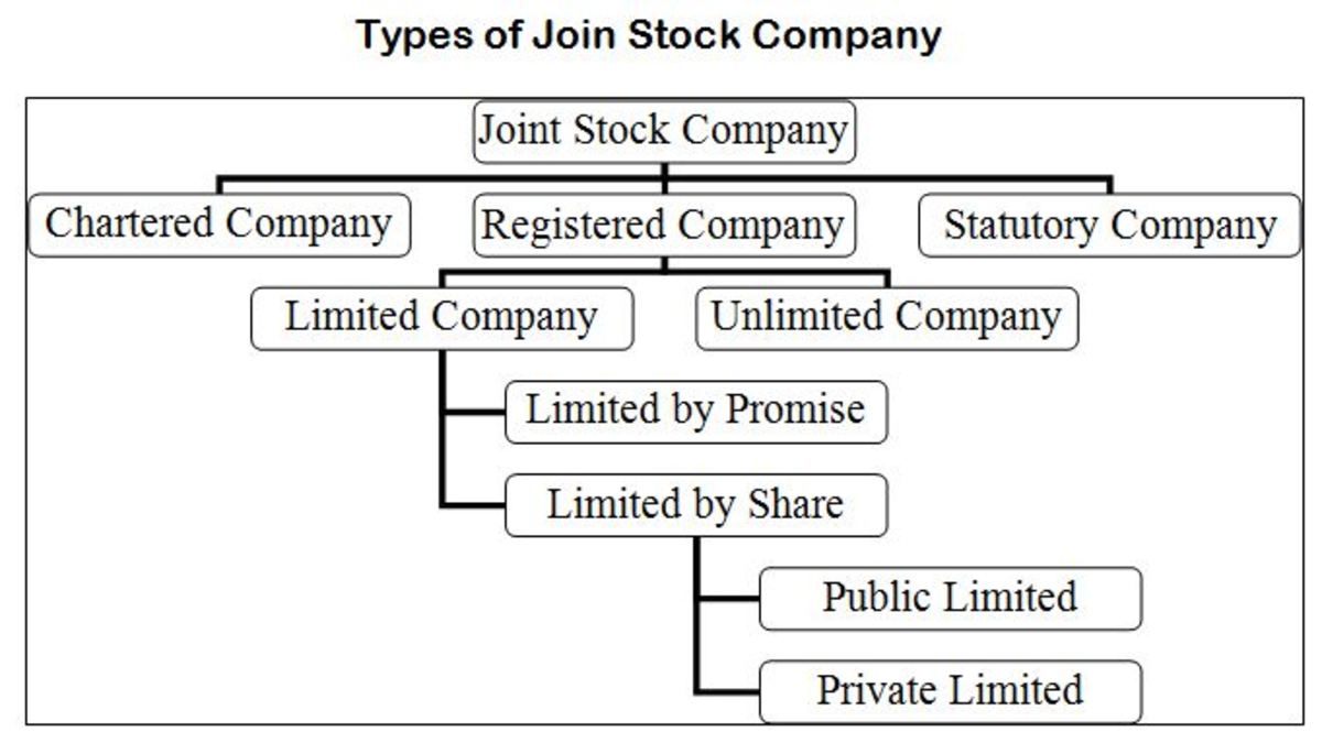 Joint Stock Company Definition, Types, and Procedure of Formation