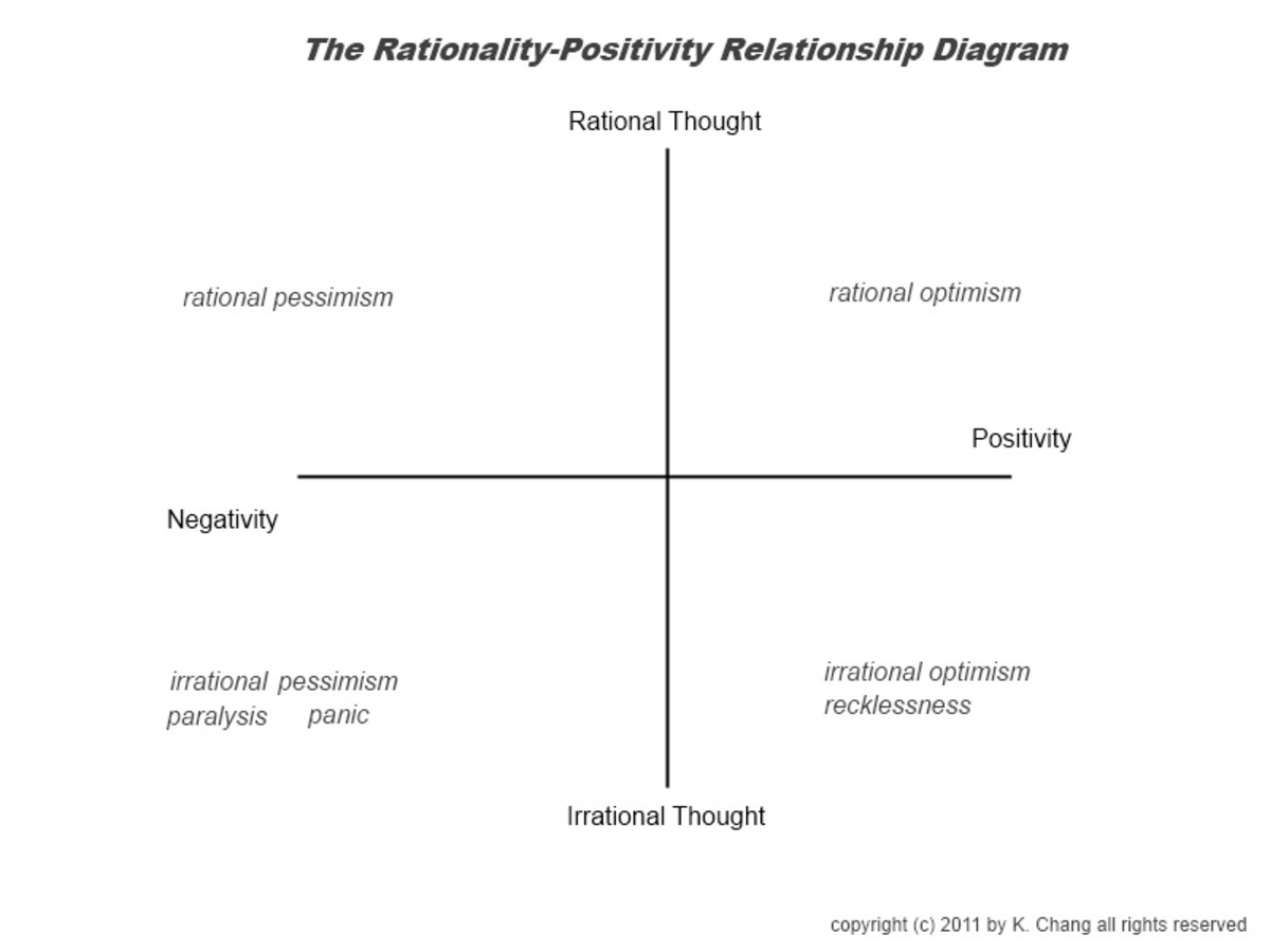 Rationality-Positivity Relationship Diagram