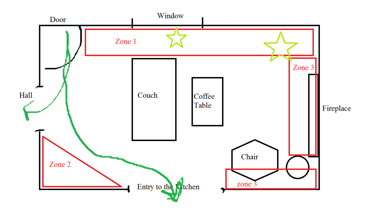 Here is a sample room diagram. The areas outlined in red are great places to decorate. The green line represents foot traffic.