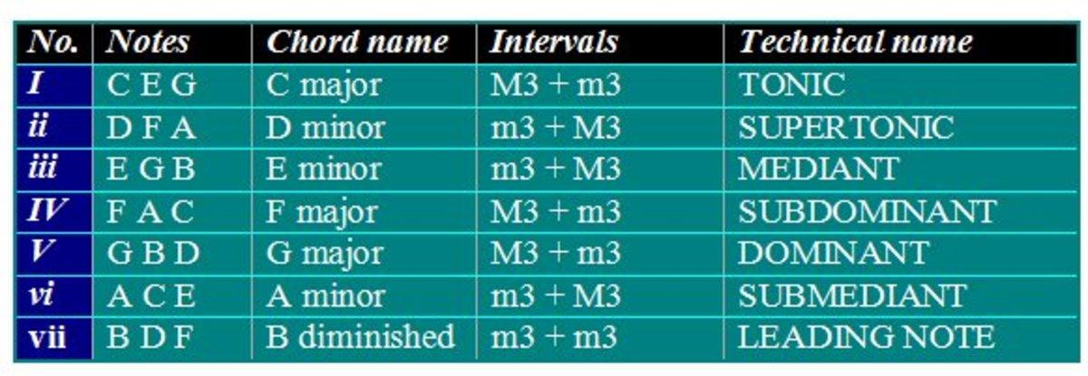 chords-of-major-keys