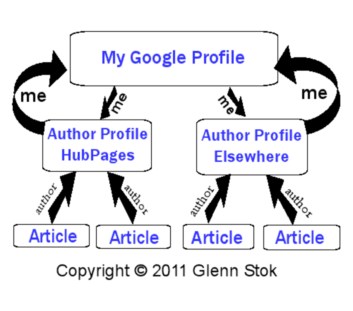 Illustration of how Google Authorship linking used to function.