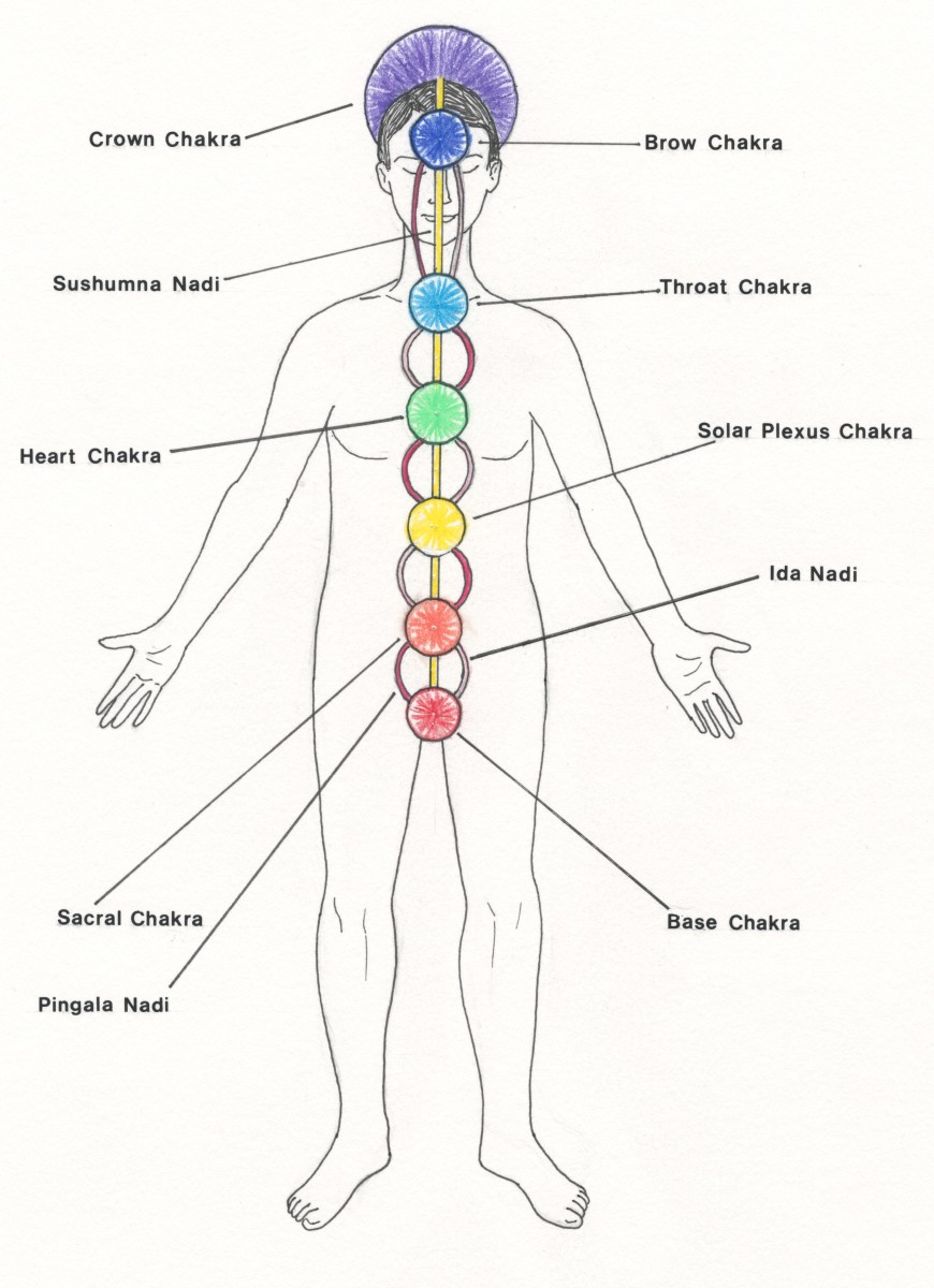 Meditation on the Chakras
