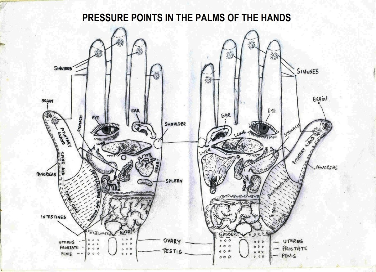 Acupressure points in the hands (From the book Acupressure by Dr Attar Singh)