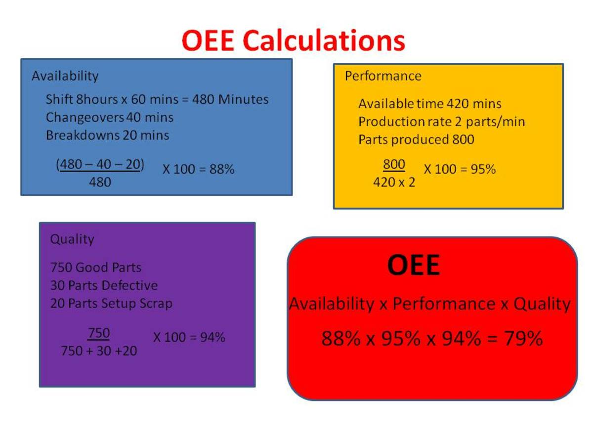 How to Make an OEE Calculation