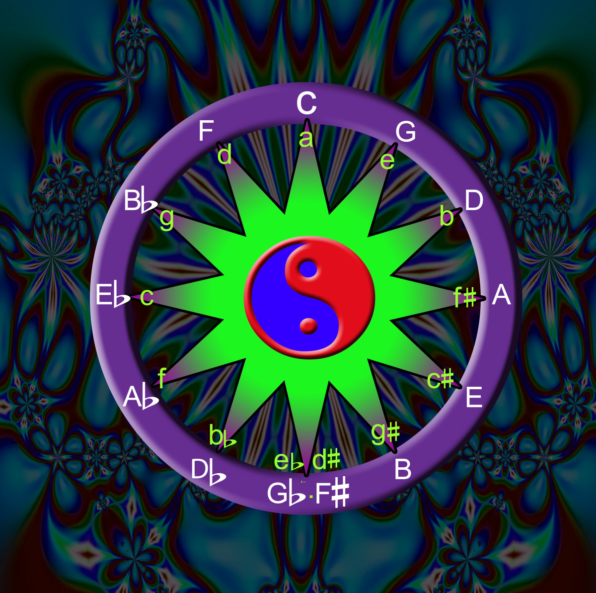 Major and Minor Key Relationships in Music and the Circle of Fifths