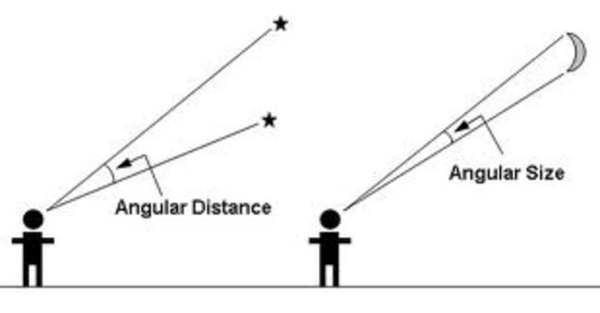 Angular distance