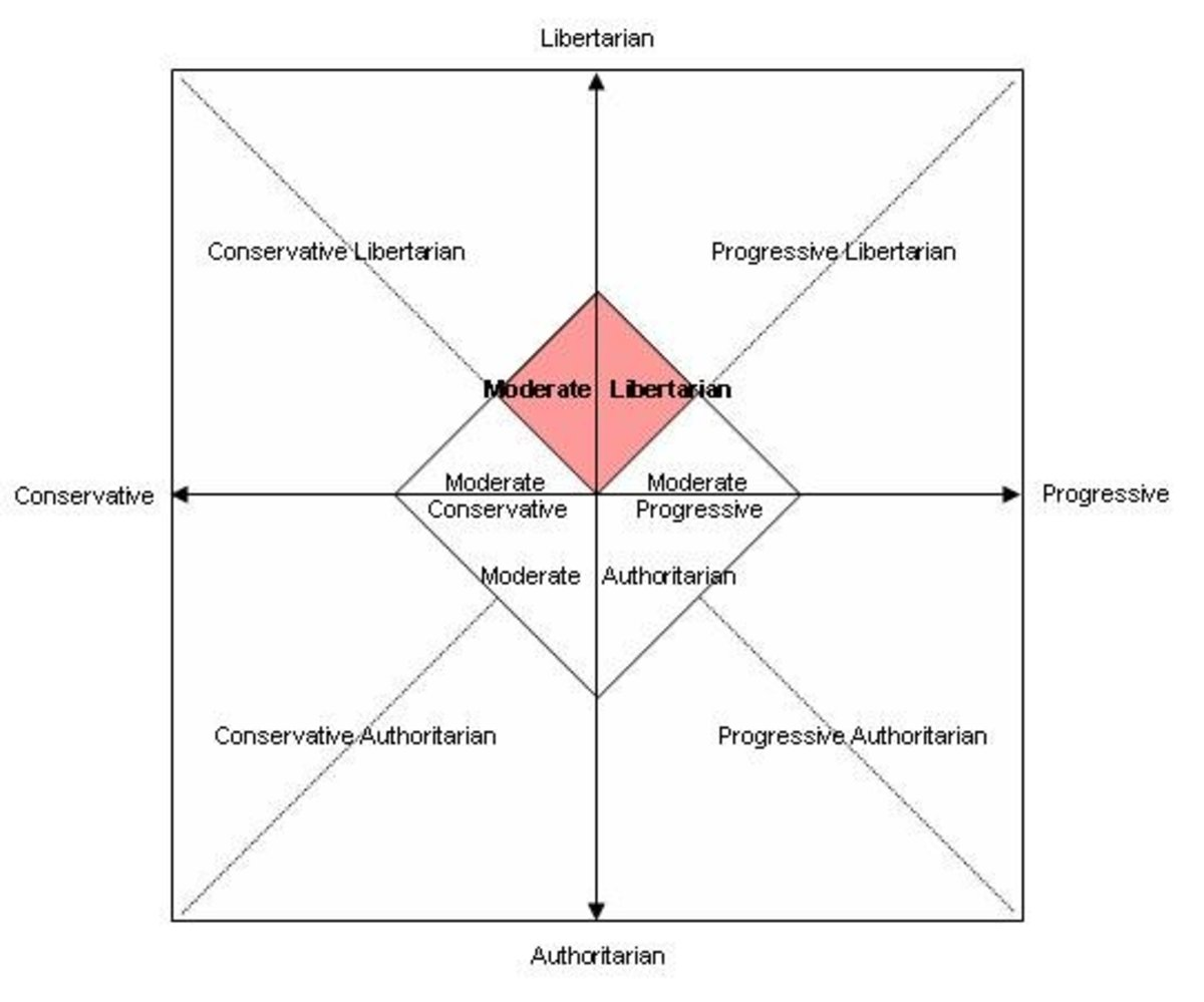 Sample political chart showing where Libertarians fall in between the two big political parties.