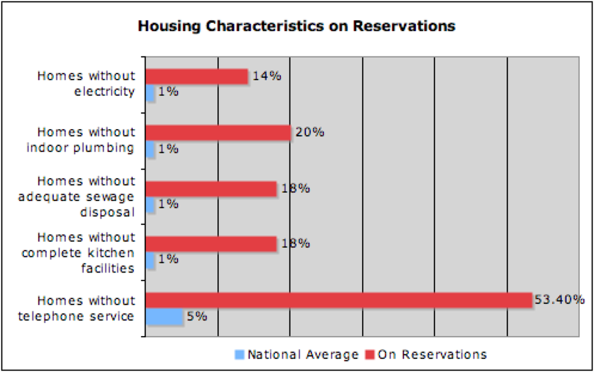 poverty on reservations The poverty rate on the wind river reservation is low compared to many other reservations: 23% live in poverty with 13% in extreme poverty the official unemployment rate is 75% with 35% of all.